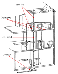 drain-waste-vent-plumbing-diagram